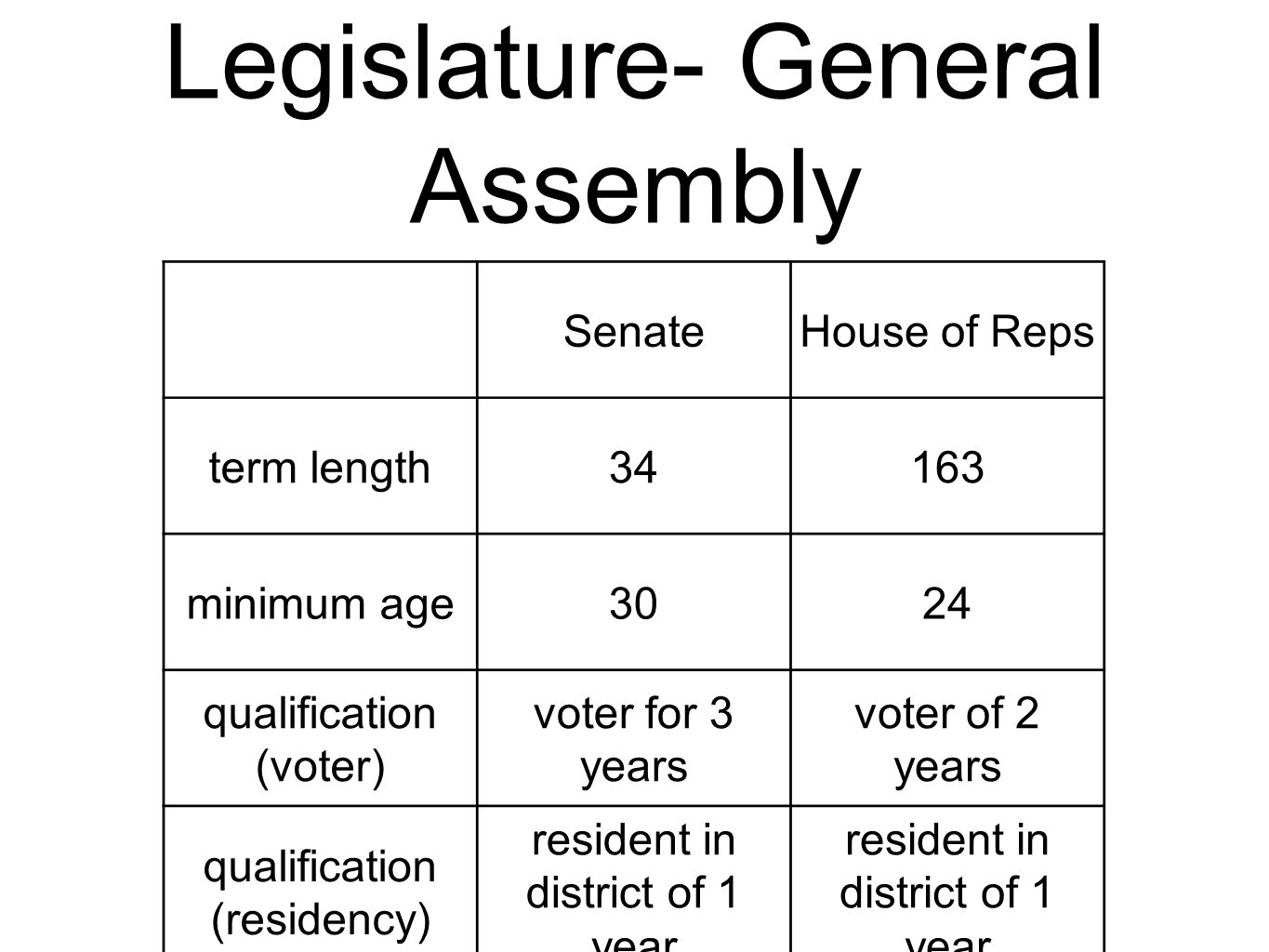 Legislature- General Assembly SenateHouse of Reps term length34163 minimum age3024 qualification (voter) voter for 3 years voter of 2 years qualificat