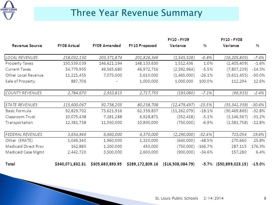 2/14/2014St. Louis Public Schools8 Three Year Revenue Summary