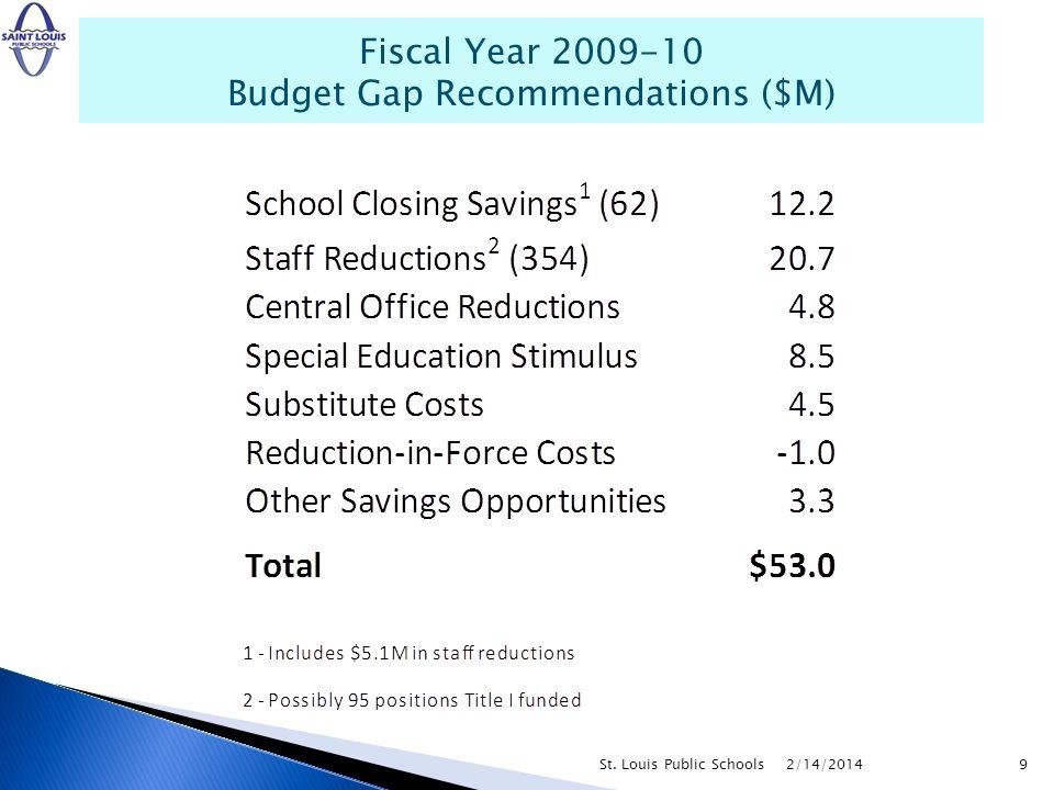 Fiscal Year 2009-10 Budget Gap Recommendations ($M) 2/14/20149St. Louis Public Schools