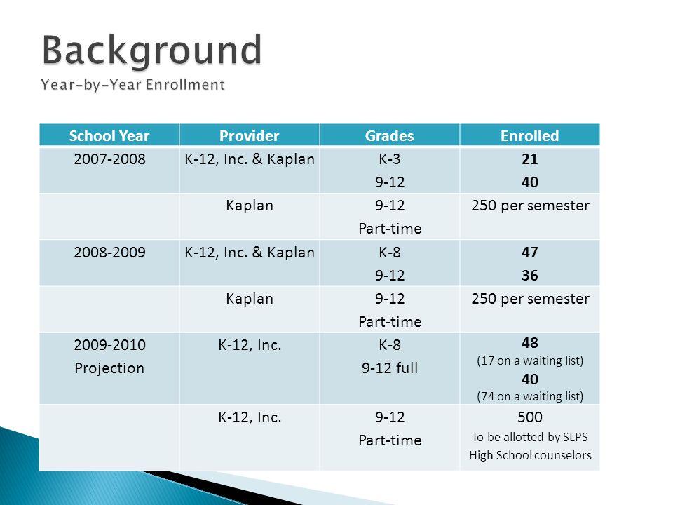 School YearProviderGradesEnrolled 2007-2008K-12, Inc. & Kaplan K-3 9-12 21 40 Kaplan 9-12 Part-time 250 per semester 2008-2009K-12, Inc. & Kaplan K-8