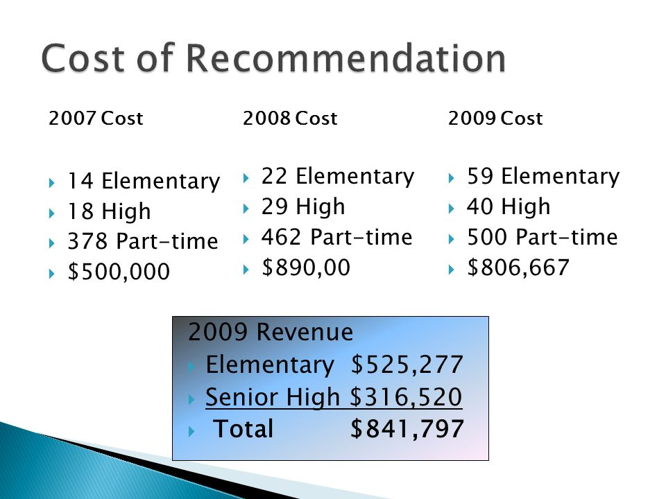 2007 Cost 14 Elementary 18 High 378 Part-time $500,000 Cost of Recommendation 2008 Cost 22 Elementary 29 High 462 Part-time $890,00 2009 Cost 59 Elementary 40 High 500 Part-time $806,667 2009 Revenue Elementary $525,277 Senior High $316,520 Total $841,797