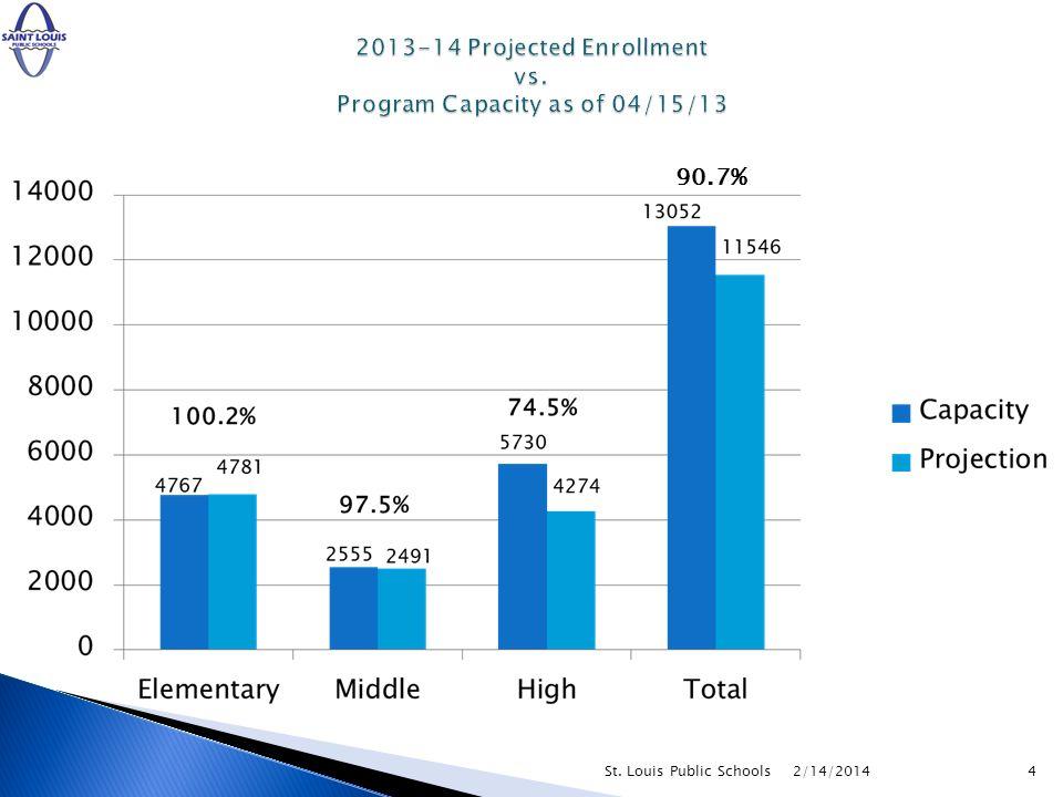 2/14/2014St. Louis Public Schools4 90.7%