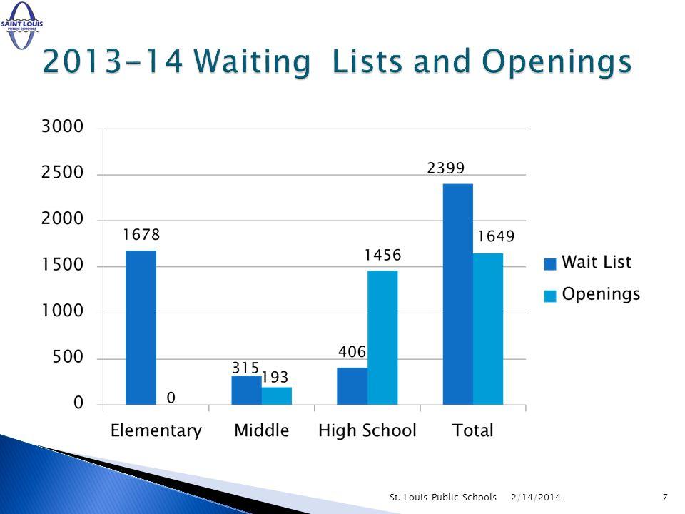 2/14/20147St. Louis Public Schools