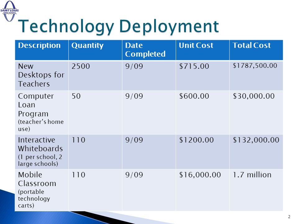 DescriptionQuantityDate Completed Unit CostTotal Cost New Desktops for Teachers 25009/09$715.00 $1787,500.00 Computer Loan Program (teachers home use) 509/09$600.00$30,000.00 Interactive Whiteboards (1 per school, 2 large schools) 1109/09$1200.00$132,000.00 Mobile Classroom (portable technology carts) 1109/09$16,000.001.7 million 2