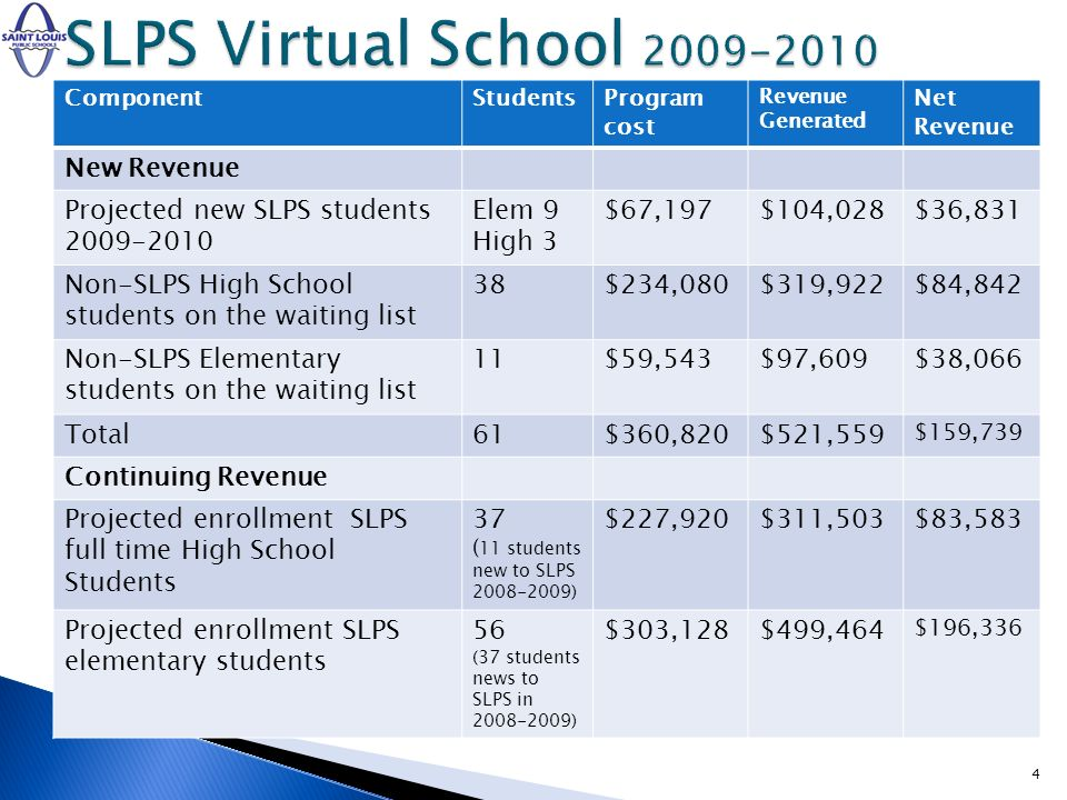 ComponentStudentsProgram cost Revenue Generated Net Revenue New Revenue Projected new SLPS students 2009-2010 Elem 9 High 3 $67,197$104,028$36,831 Non-SLPS High School students on the waiting list 38$234,080$319,922$84,842 Non-SLPS Elementary students on the waiting list 11$59,543$97,609$38,066 Total61$360,820$521,559 $159,739 Continuing Revenue Projected enrollment SLPS full time High School Students 37 ( 11 students new to SLPS 2008-2009) $227,920$311,503$83,583 Projected enrollment SLPS elementary students 56 (37 students news to SLPS in 2008-2009) $303,128$499,464 $196,336 4