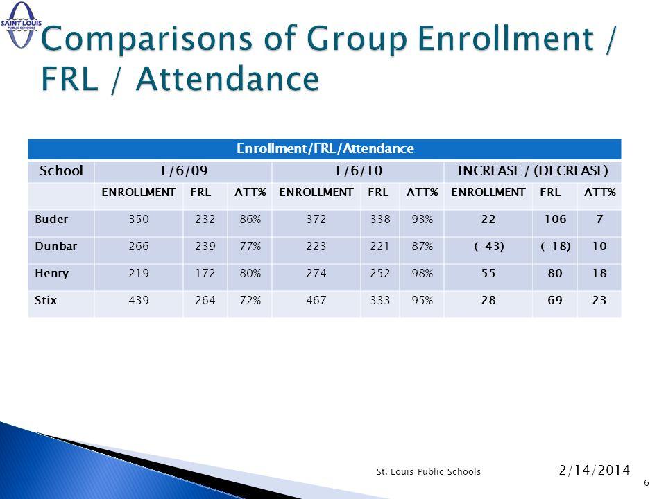 Enrollment/FRL/Attendance School1/6/091/6/10INCREASE / (DECREASE) ENROLLMENTFRLATT%ENROLLMENTFRLATT%ENROLLMENTFRLATT% Buder35023286%37233893%221067 Dunbar26623977%22322187%(-43)(-18)10 Henry21917280%27425298%558018 Stix43926472%46733395%286923 2/14/2014 St.