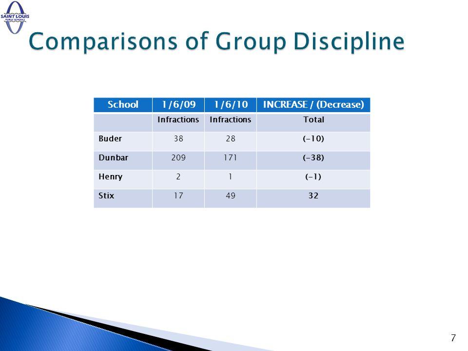 School1/6/091/6/10INCREASE / (Decrease) Infractions Total Buder3828(-10) Dunbar209171(-38) Henry21(-1) Stix174932 7
