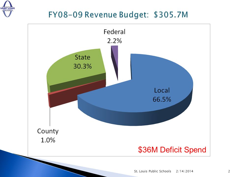 2/14/20142St. Louis Public Schools $36M Deficit Spend