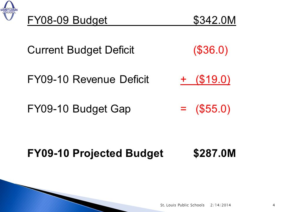 FY08-09 Budget$342.0M Current Budget Deficit($36.0) FY09-10 Revenue Deficit + ($19.0) FY09-10 Budget Gap = ($55.0) FY09-10 Projected Budget$287.0M 2/1
