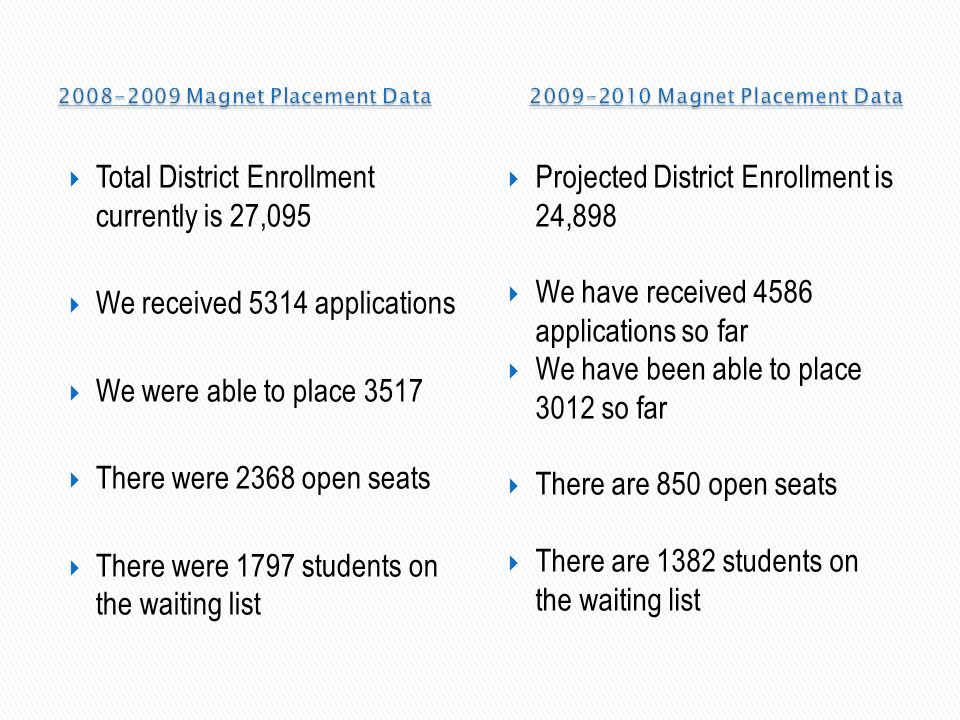 Total District Enrollment currently is 27,095 We received 5314 applications We were able to place 3517 There were 2368 open seats There were 1797 stud