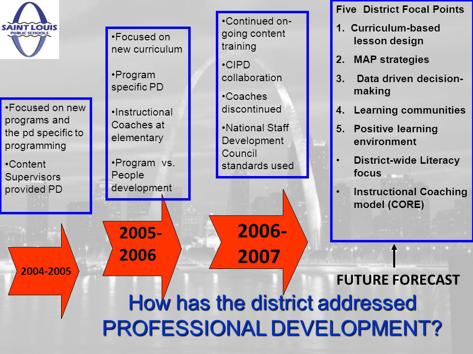 2004-2005 Focused on new programs and the pd specific to programming Content Supervisors provided PD 2005- 2006 Focused on new curriculum Program specific PD Instructional Coaches at elementary Program vs.