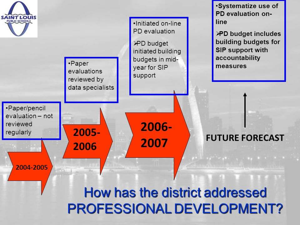 2004-2005 Paper/pencil evaluation – not reviewed regularly 2005- 2006 Paper evaluations reviewed by data specialists 2006- 2007 Initiated on-line PD evaluation PD budget initiated building budgets in mid- year for SIP support FUTURE FORECAST Systematize use of PD evaluation on- line PD budget includes building budgets for SIP support with accountability measures How has the district addressed PROFESSIONAL DEVELOPMENT?