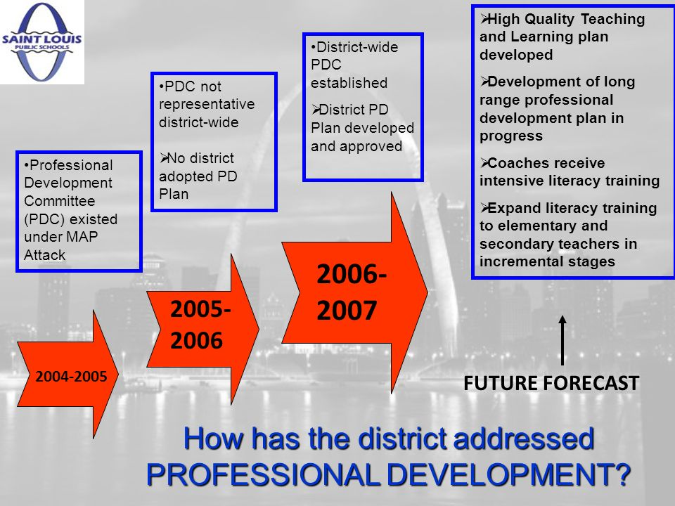 2004-2005 Professional Development Committee (PDC) existed under MAP Attack 2005- 2006 PDC not representative district-wide No district adopted PD Plan 2006- 2007 District-wide PDC established District PD Plan developed and approved FUTURE FORECAST High Quality Teaching and Learning plan developed Development of long range professional development plan in progress Coaches receive intensive literacy training Expand literacy training to elementary and secondary teachers in incremental stages How has the district addressed PROFESSIONAL DEVELOPMENT?