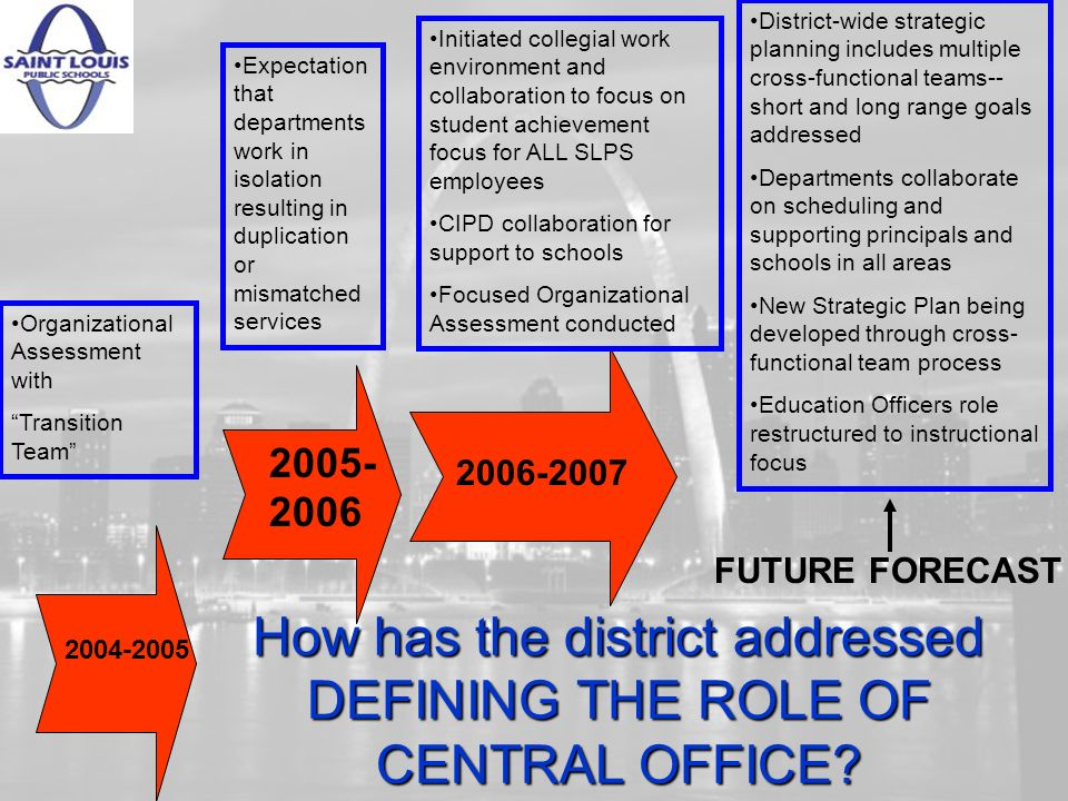 How has the district addressed DEFINING THE ROLE OF CENTRAL OFFICE.