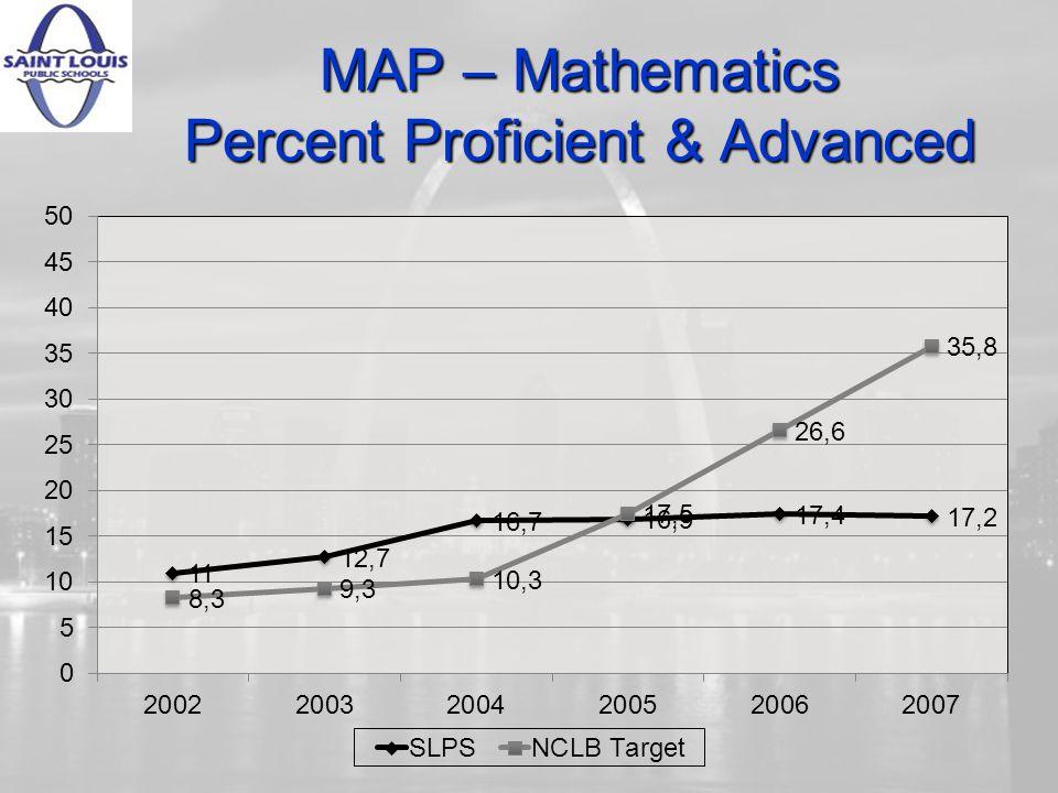 MAP – Mathematics Percent Proficient & Advanced