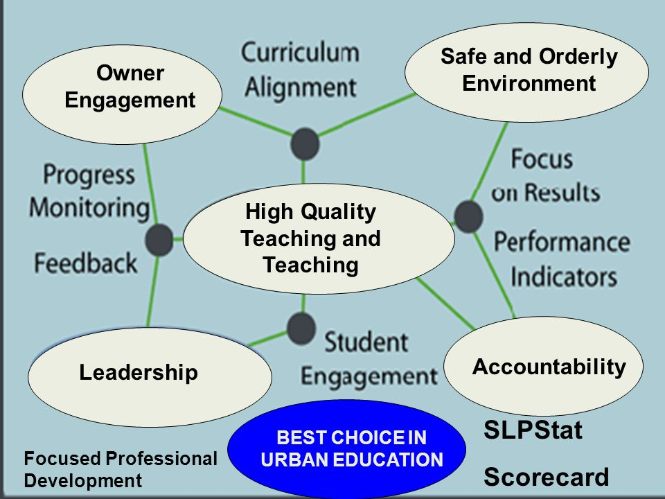 SLPStat Scorecard High Quality Teaching and Teaching Owner Engagement Accountability Leadership Safe and Orderly Environment Focused Professional Development BEST CHOICE IN URBAN EDUCATION
