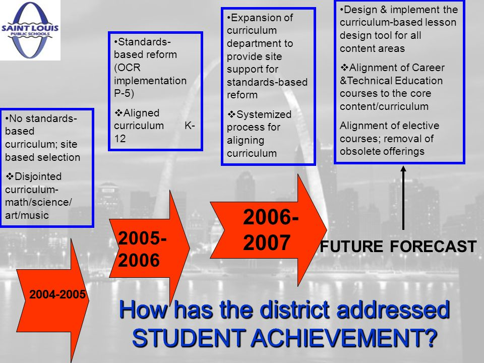 How has the district addressed STUDENT ACHIEVEMENT.