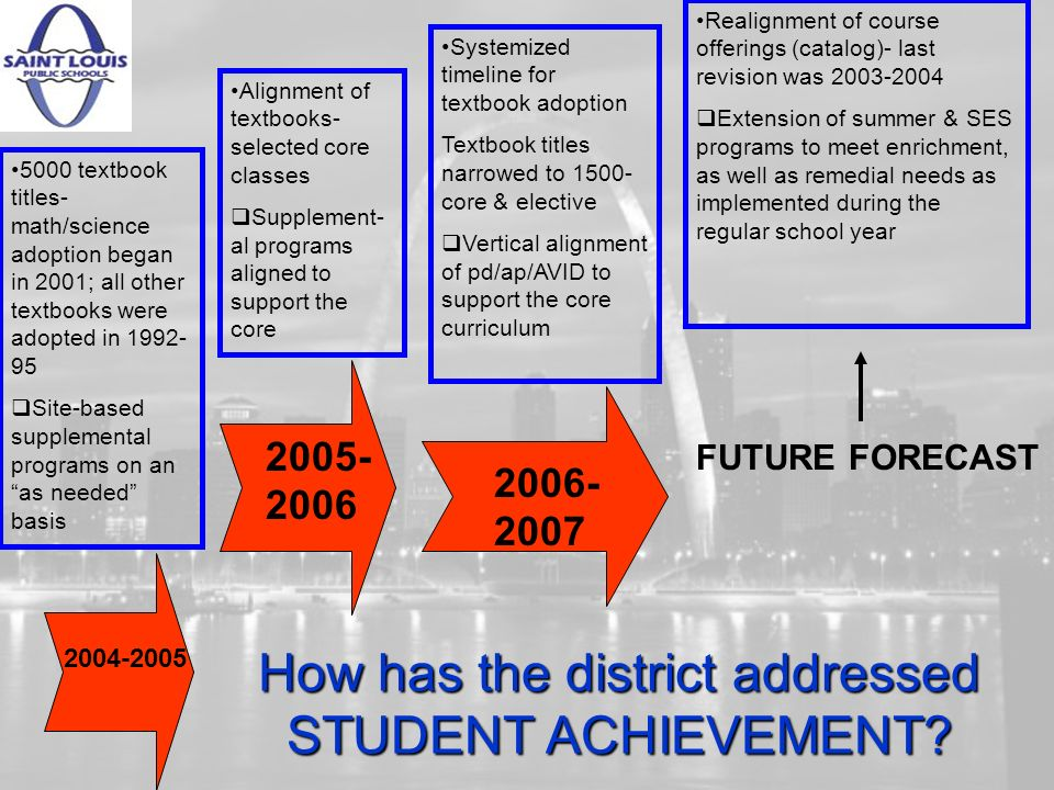 How has the district addressed DATA DRIVEN DECISION- MAKING.