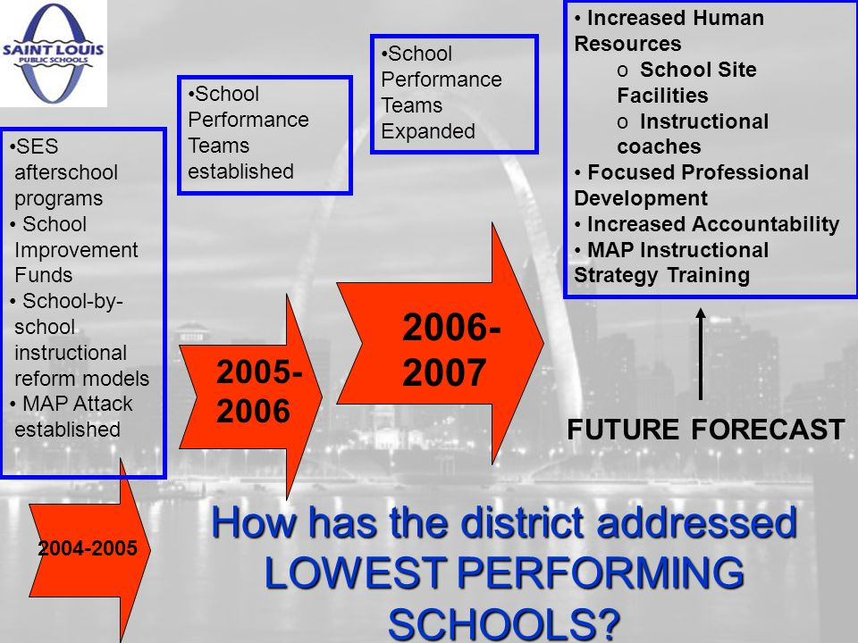 How has the district addressed LOWEST PERFORMING SCHOOLS.