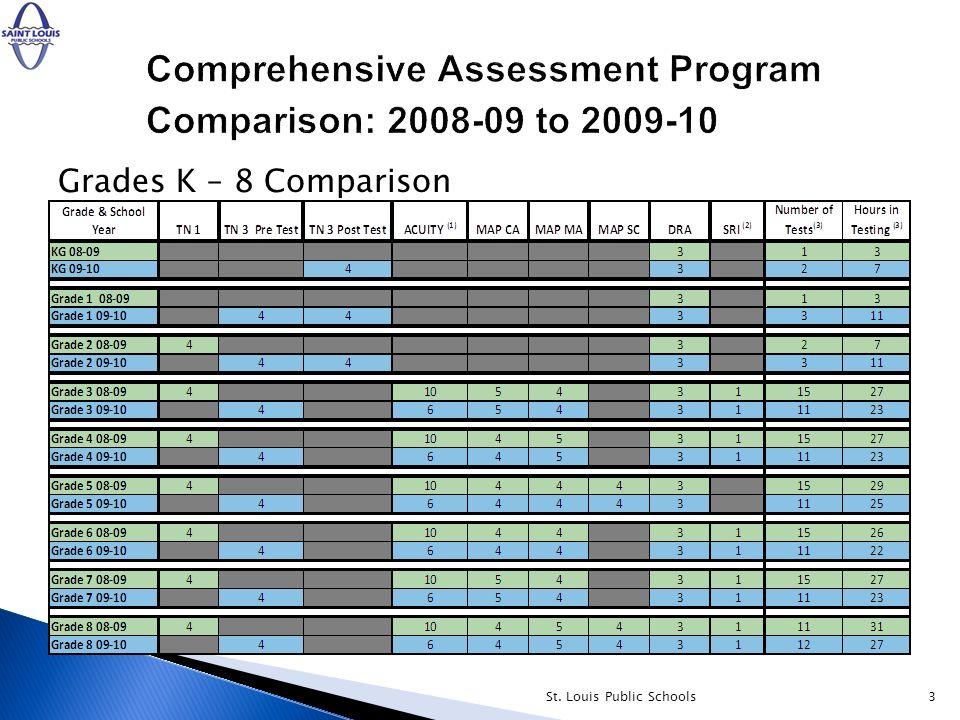 3 Grades K – 8 Comparison