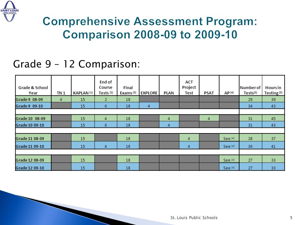 5 Grade 9 – 12 Comparison: Grade & School YearTN 1KAPLAN (1) End of Course Tests (2) Final Exams (3) EXPLOREPLAN ACT Project TestPSATAP (4) Number of