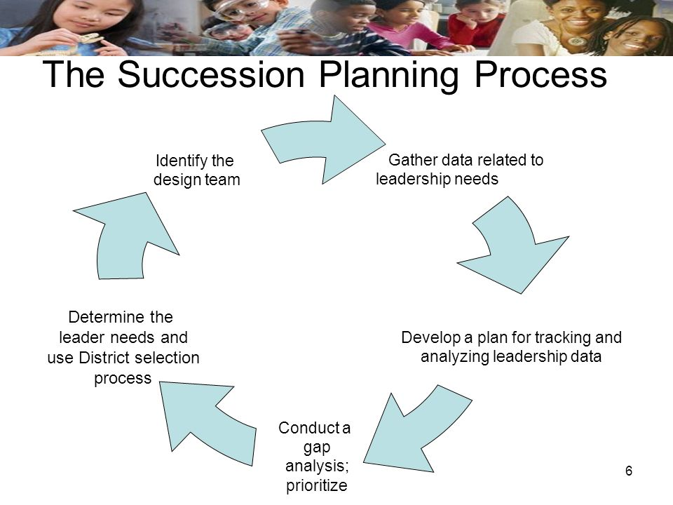 6 The Succession Planning Process Gather data related to leadership needs Develop a plan for tracking and analyzing leadership data Conduct a gap anal