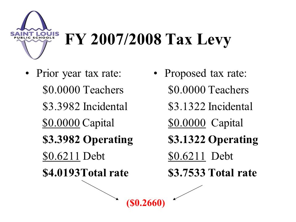 Prior year tax rate: $0.0000 Teachers $3.3982 Incidental $0.0000 Capital $3.3982 Operating $0.6211 Debt $4.0193Total rate Proposed tax rate: $0.0000 T