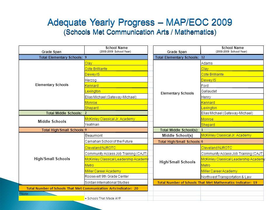 Adequate Yearly Progress – MAP/EOC 2009 (Schools Met Additional Indicator – Attendance/Graduation)