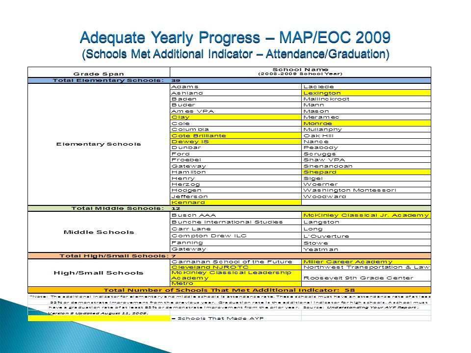 Adequate Yearly Progress – MAP/EOC 2009 (Schools Met Additional Indicator – Attendance/Graduation)