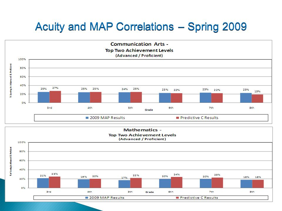 Acuity and MAP Correlations – Spring 2009
