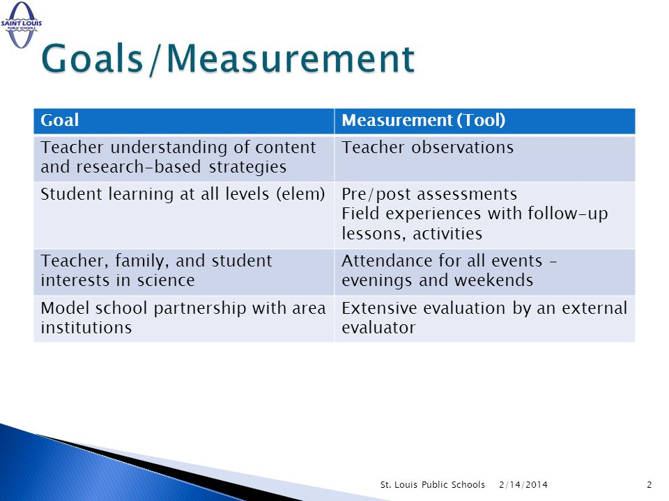 2/14/20142St. Louis Public Schools GoalMeasurement (Tool) Teacher understanding of content and research-based strategies Teacher observations Student