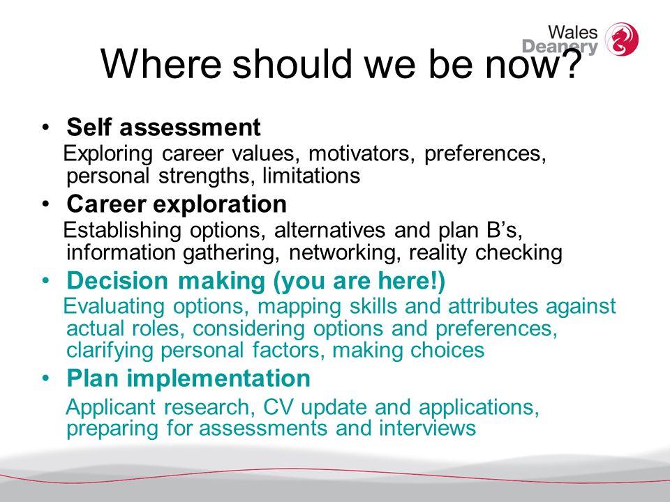 Where should we be now? Self assessment Exploring career values, motivators, preferences, personal strengths, limitations Career exploration Establish