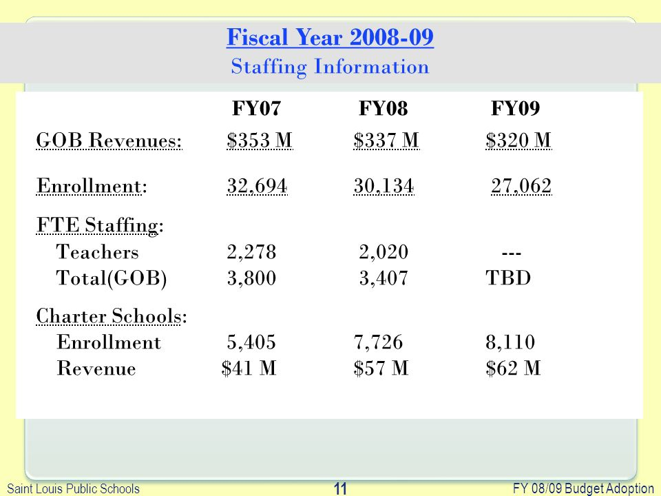 Saint Louis Public Schools FY 08/09 Budget Adoption 11 FY07 FY08 FY09 GOB Revenues: $353 M$337 M $320 M Enrollment: 32,694 30,134 27,062 FTE Staffing: Teachers 2,278 2,020 --- Total(GOB) 3,800 3,407TBD Charter Schools: Enrollment 5,4057,7268,110 Revenue$41 M$57 M$62 M Fiscal Year 2008-09 Staffing Information
