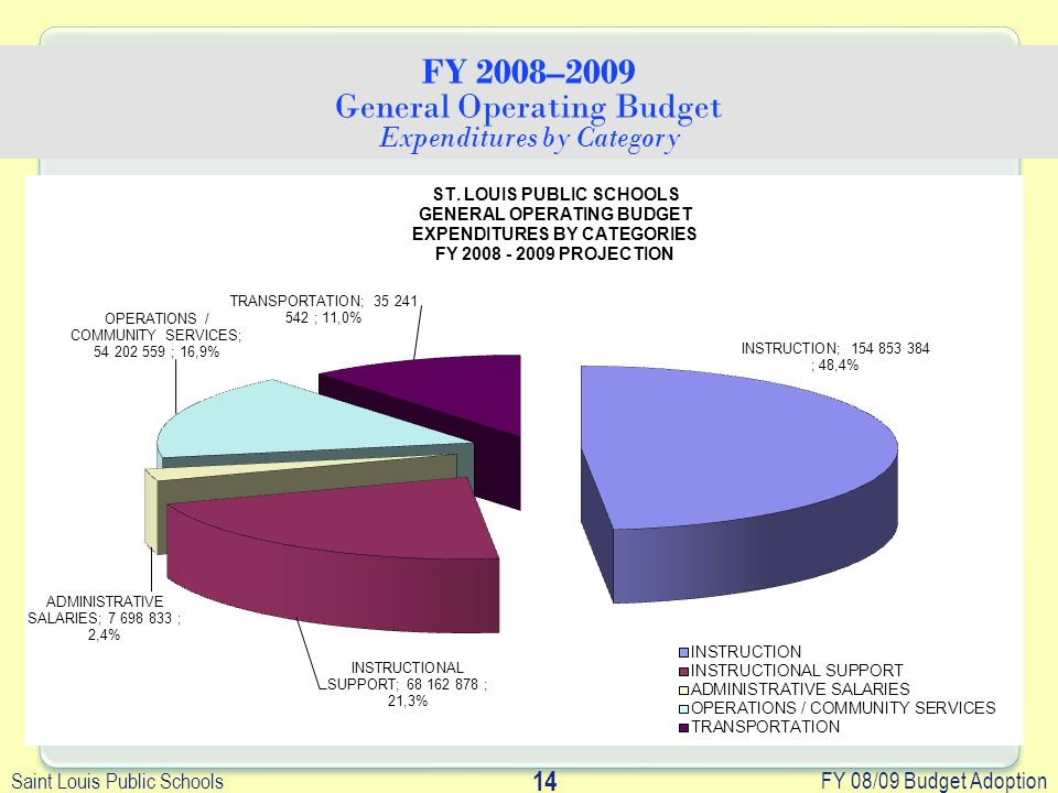 Saint Louis Public Schools FY 08/09 Budget Adoption 14 FY 2008–2009 General Operating Budget Expenditures by Category