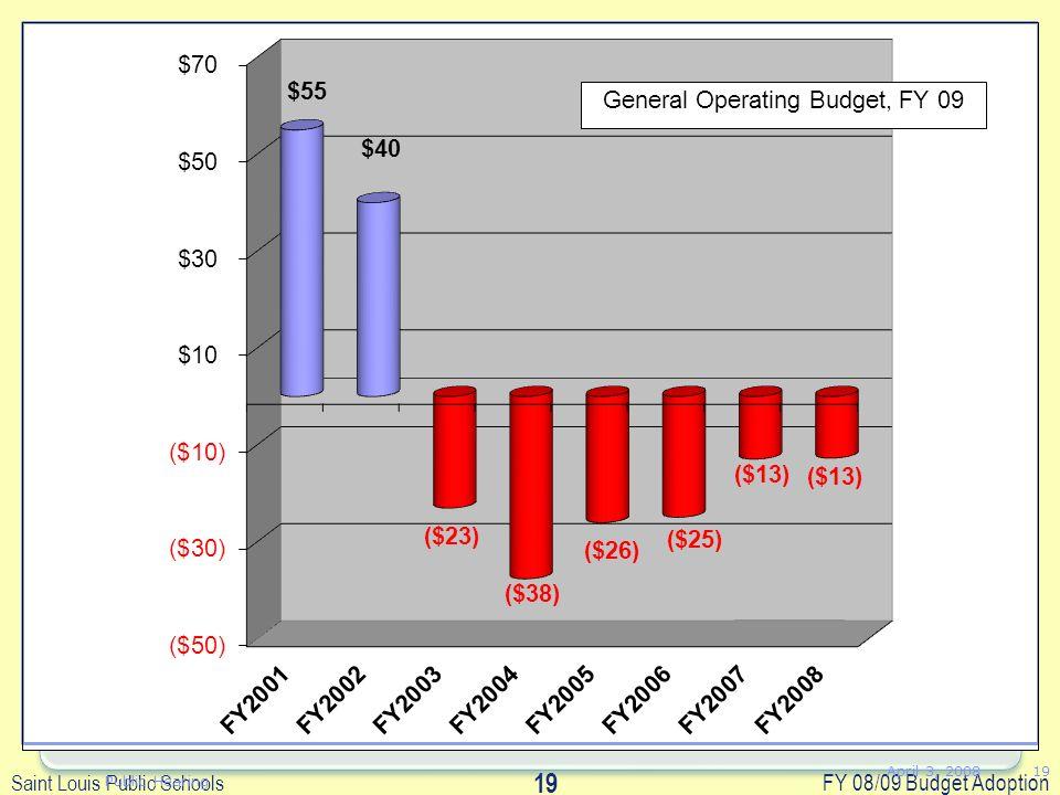Saint Louis Public Schools FY 08/09 Budget Adoption 19 April 3, 2008 Public Hearing 19 GOB FUND BALANCE FY2001$55 FY2002$40 FY2003($23) FY2004($38) FY2005($26) FY2006($25) FY2007($13) FY2008($13)