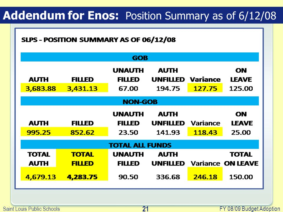 Saint Louis Public Schools FY 08/09 Budget Adoption 21 Addendum for Enos: Position Summary as of 6/12/08