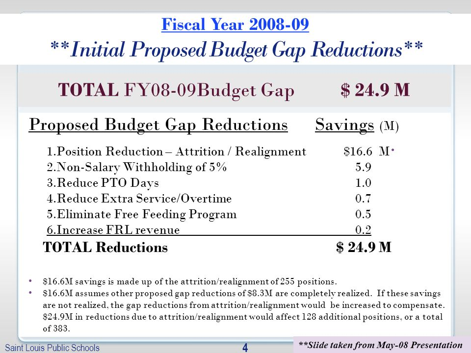 Saint Louis Public Schools FY 08/09 Budget Adoption 4 Proposed Budget Gap Reductions Savings (M) 1.Position Reduction – Attrition / Realignment $16.6 M 2.Non-Salary Withholding of 5% 5.9 3.Reduce PTO Days 1.0 4.Reduce Extra Service/Overtime 0.7 5.Eliminate Free Feeding Program 0.5 6.Increase FRL revenue 0.2 TOTAL Reductions $ 24.9 M $16.6M savings is made up of the attrition/realignment of 255 positions.