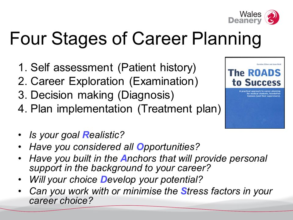 Four Stages of Career Planning 1. Self assessment (Patient history) 2.