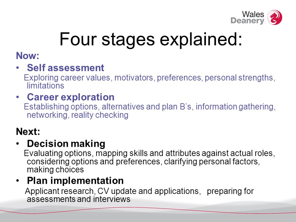 Four stages explained: Now: Self assessment Exploring career values, motivators, preferences, personal strengths, limitations Career exploration Establishing options, alternatives and plan Bs, information gathering, networking, reality checking Next: Decision making Evaluating options, mapping skills and attributes against actual roles, considering options and preferences, clarifying personal factors, making choices Plan implementation Applicant research, CV update and applications, preparing for assessments and interviews