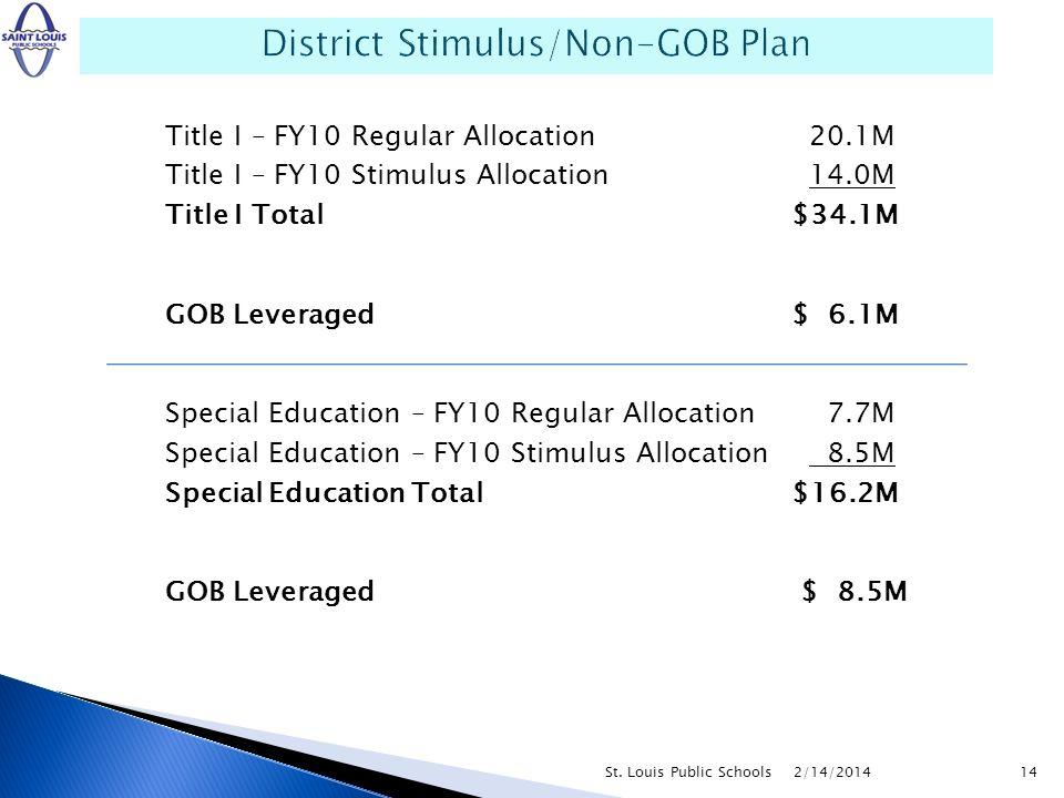 Title I – FY10 Regular Allocation 20.1M Title I – FY10 Stimulus Allocation 14.0M Title I Total$34.1M GOB Leveraged$ 6.1M Special Education – FY10 Regu