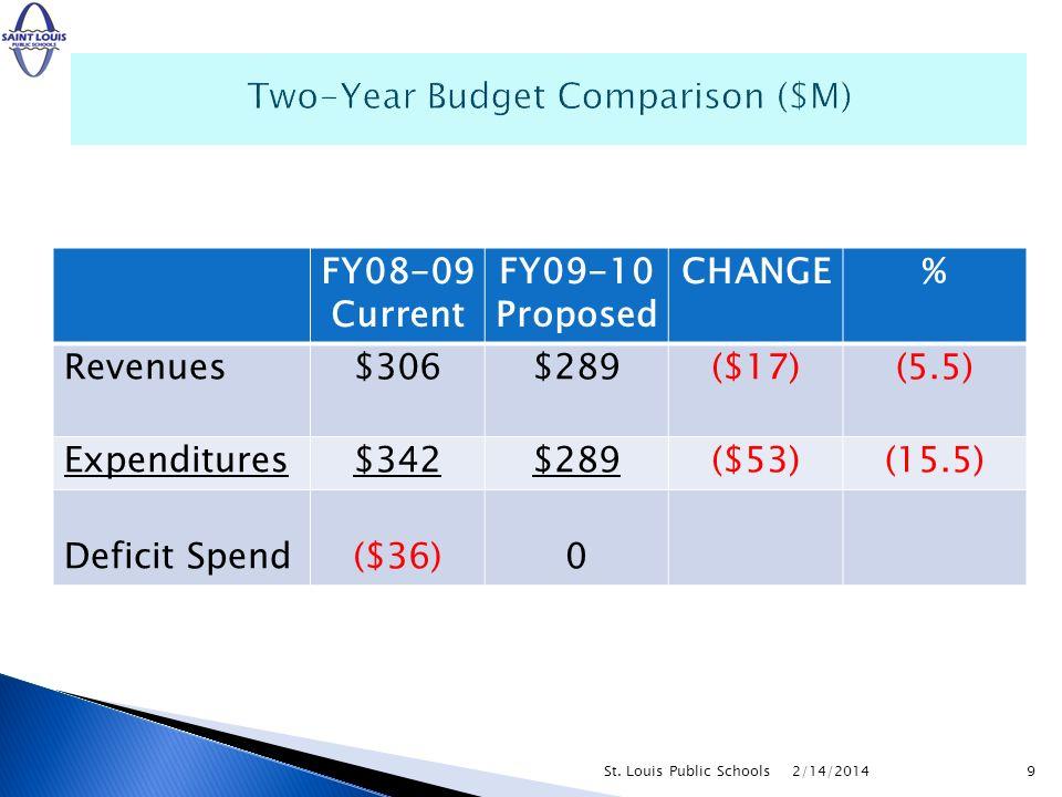 2/14/2014St. Louis Public Schools9 FY08-09 Current FY09-10 Proposed CHANGE% Revenues$306$289($17)(5.5) Expenditures$342$289($53)(15.5) Deficit Spend($