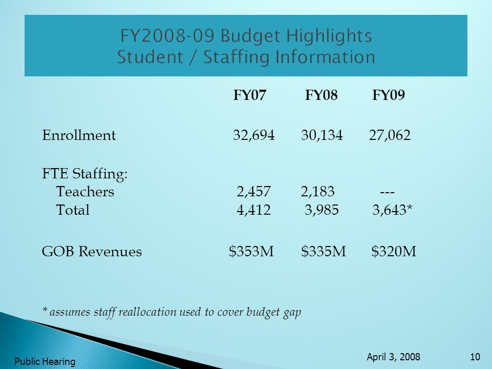 FY07 FY08 FY09 Enrollment 32,694 30,134 27,062 FTE Staffing: Teachers 2,457 2,183 --- Total 4,412 3,985 3,643* GOB Revenues $353M $335M $320M * assume