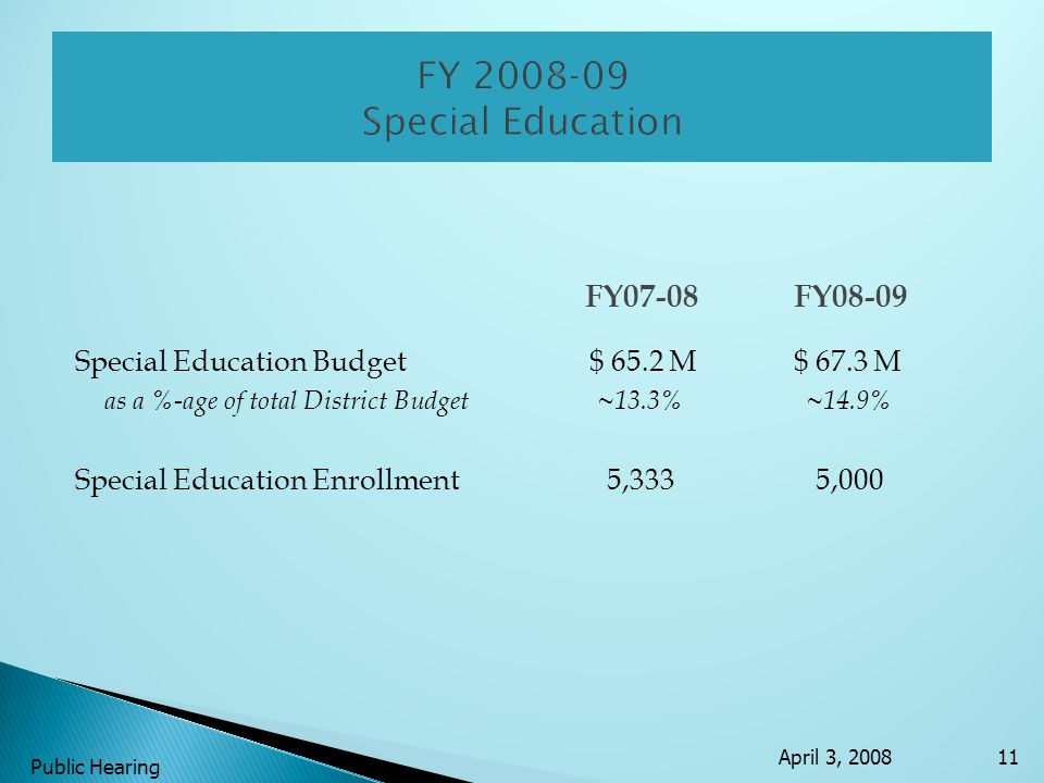 FY07-08FY08-09 Special Education Budget $ 65.2 M$ 67.3 M as a %-age of total District Budget ~13.3% ~14.9% Special Education Enrollment 5,333 5,000 April 3, 2008 Public Hearing 11