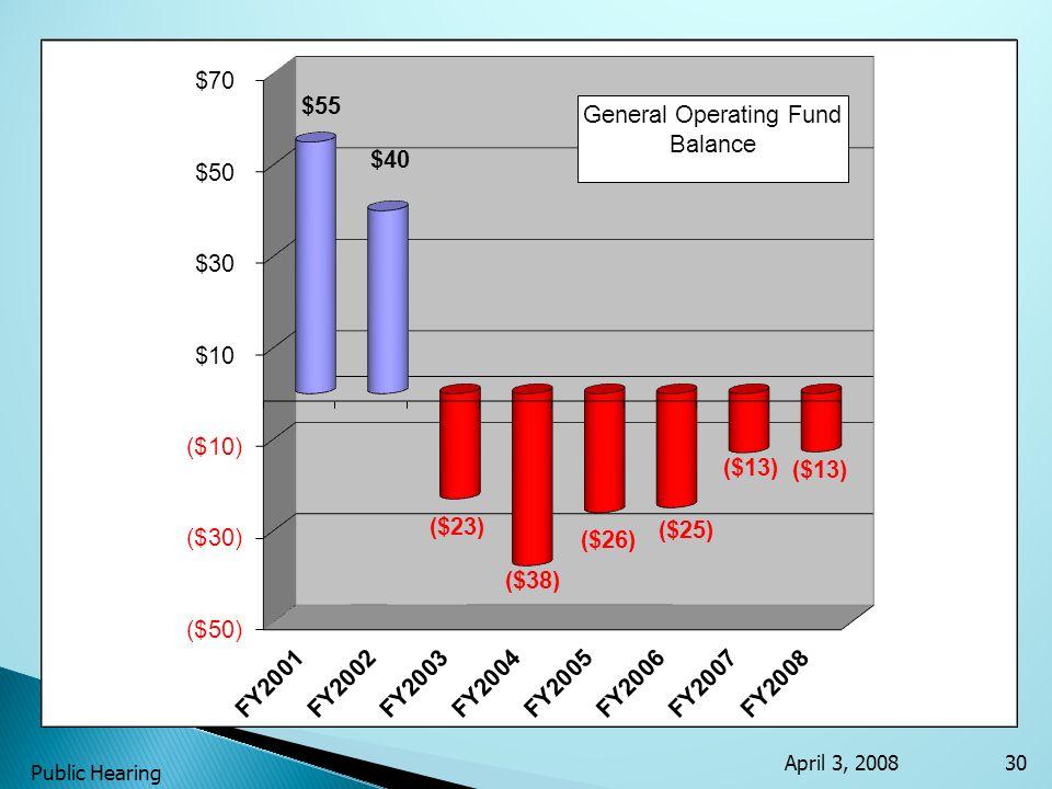 April 3, 2008 Public Hearing 30 GOB FUND BALANCE FY2001$55 FY2002$40 FY2003($23) FY2004($38) FY2005($26) FY2006($25) FY2007($13) FY2008($13)