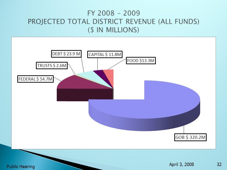 April 3, 2008 Public Hearing 32