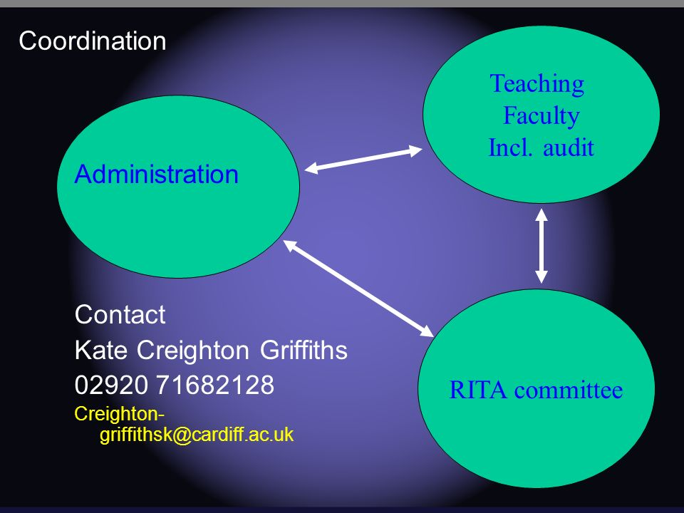 Coordination Administration Contact Kate Creighton Griffiths 02920 71682128 Creighton- griffithsk@cardiff.ac.uk Teaching Faculty Incl.