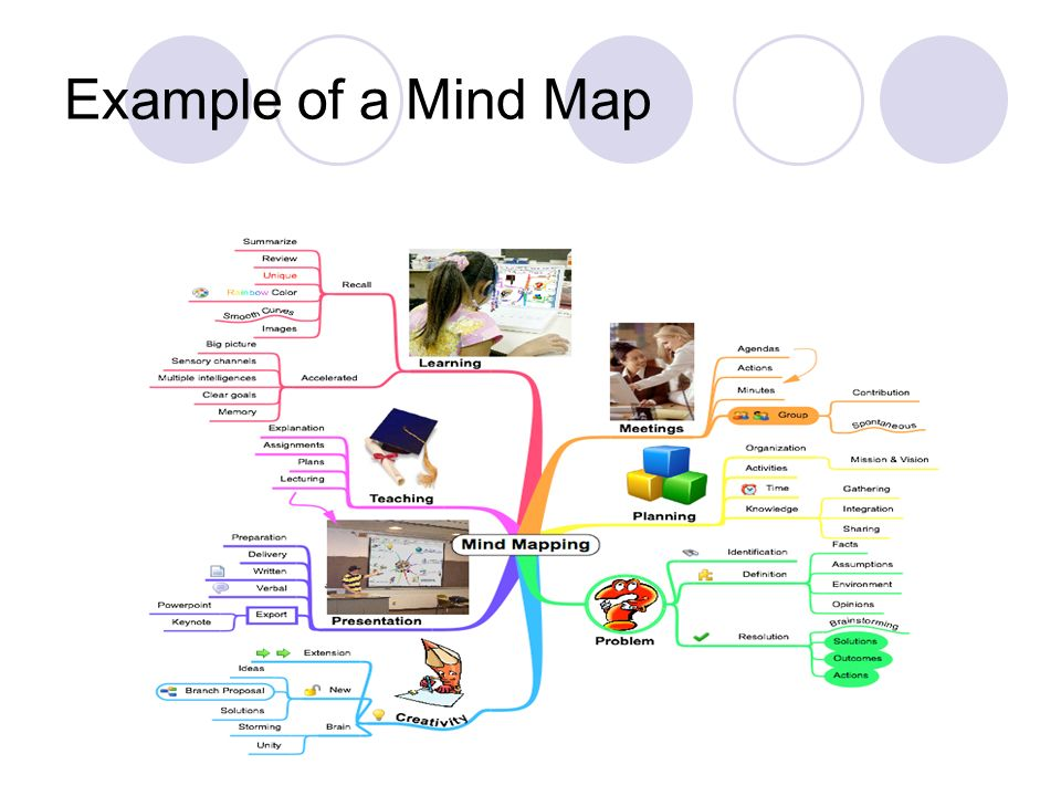 Example of a Mind Map