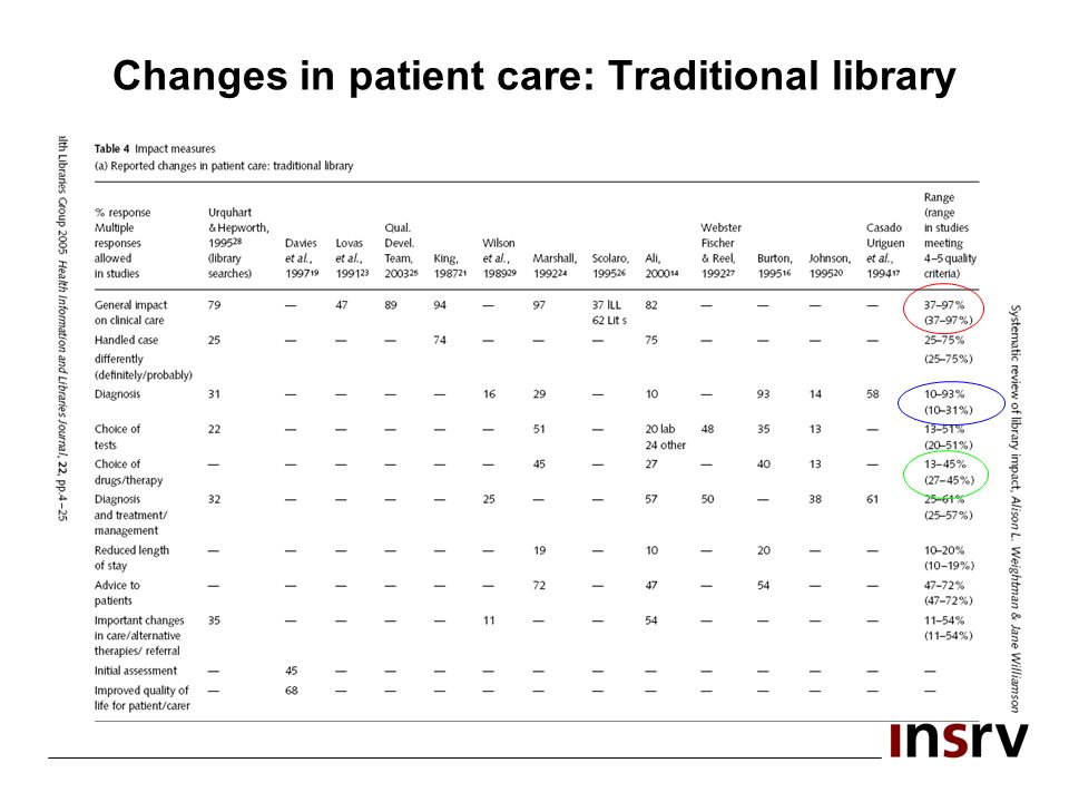 Changes in patient care: Traditional library