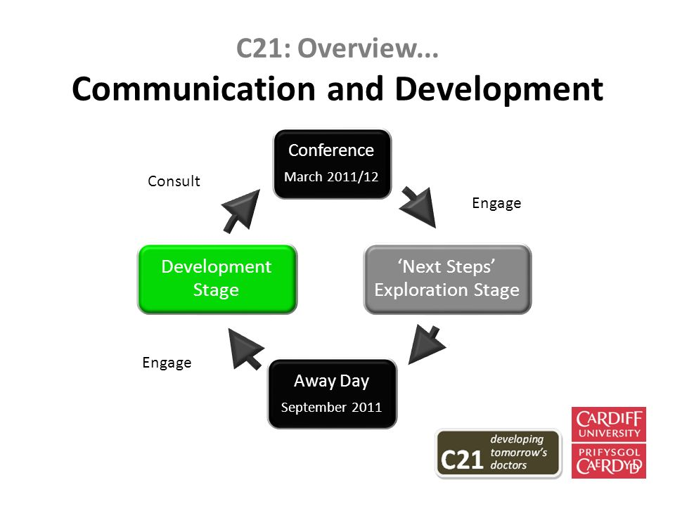 C21: Overview...