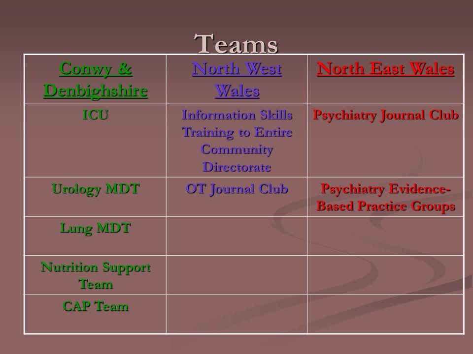 Teams Conwy & Denbighshire North West Wales North East Wales ICU Information Skills Training to Entire Community Directorate Psychiatry Journal Club U